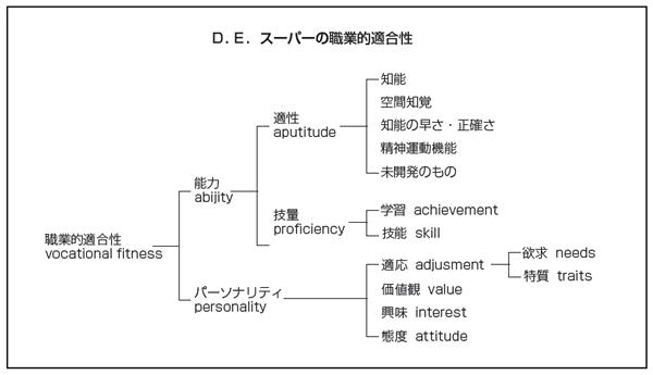 スーパーの職業適合性の図